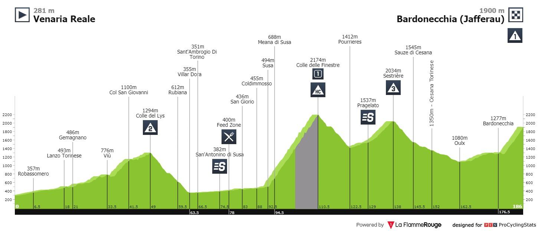 Top Moments Giro d'Italia 2018. Tappa 19 Venaria Reale - Bardonecchia