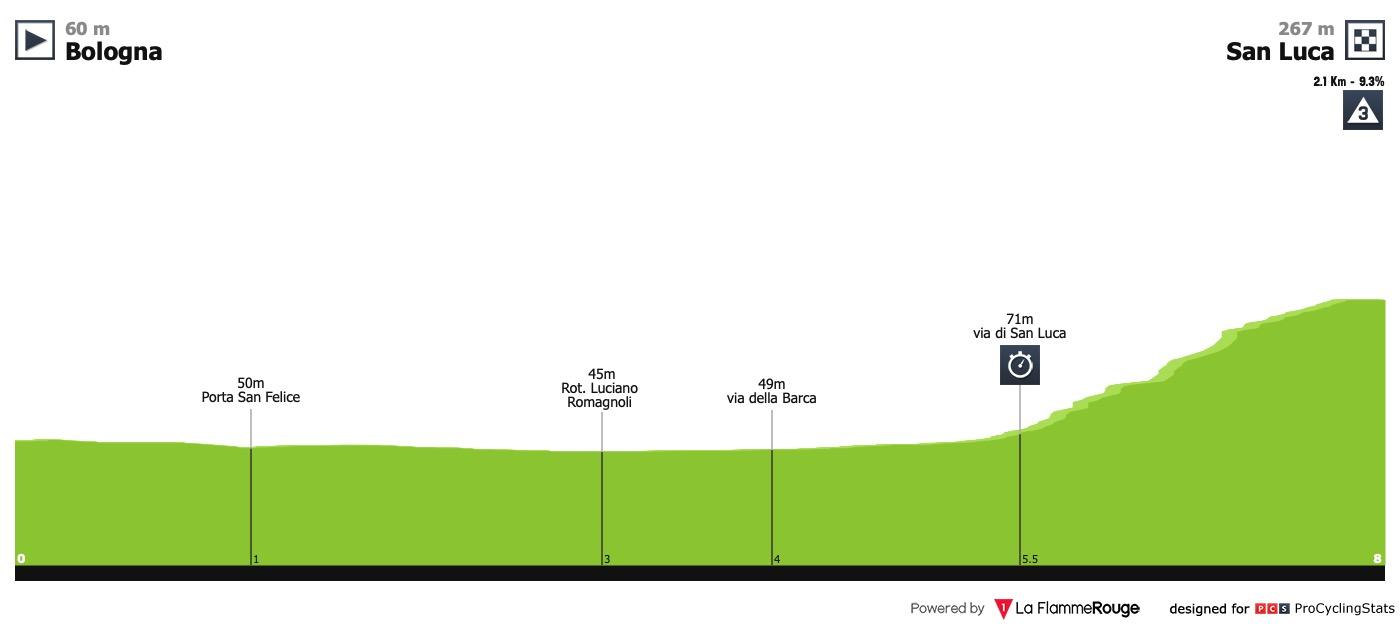 giro-d-italia-2019-stage-1-profile-ca38c