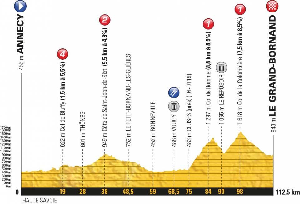 la-course-by-le-tour-de-france-2018-profile-9c1f1ed3bf.jpeg