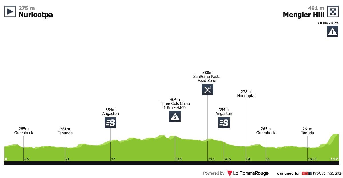 Le topic du cyclisme féminin - Page 42 Santos-women-s-tour-2019-stage-2-profile-a65c25b818
