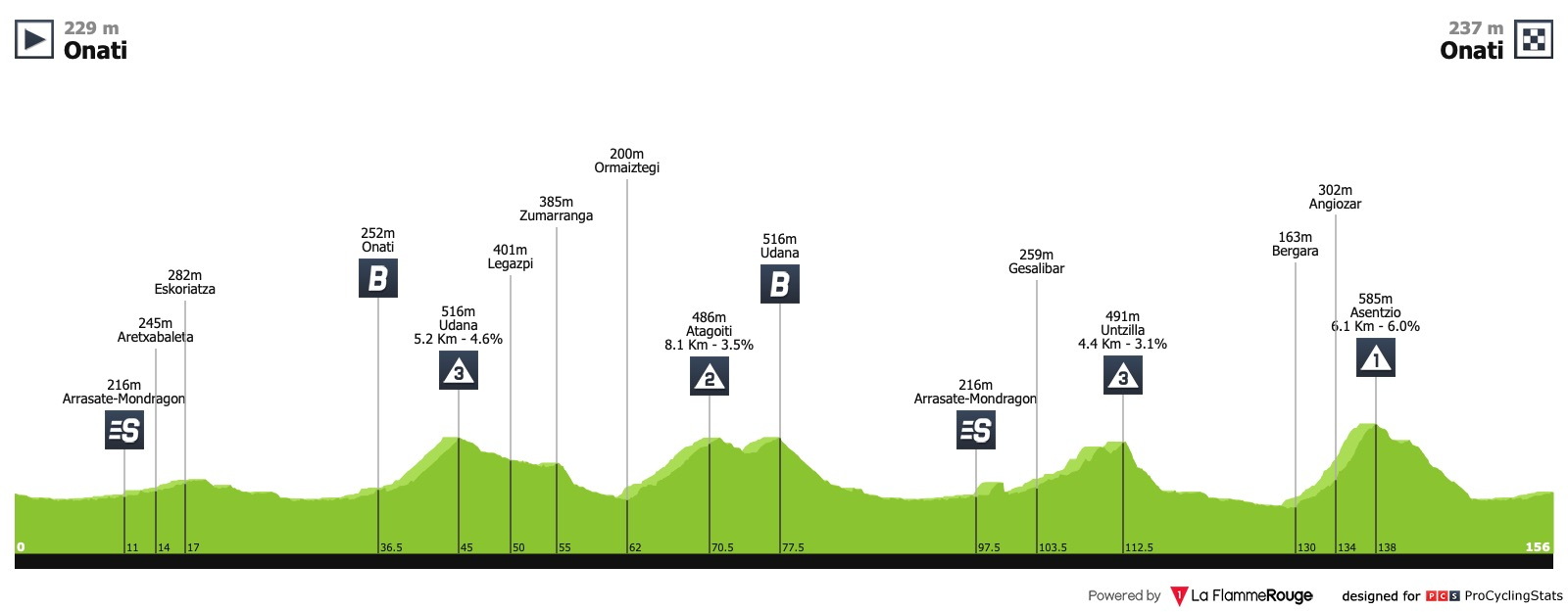 Le topic du cyclisme féminin - Page 47 Iurreta-emakumeen-bira-2019-stage-4-profile-a469aef70b