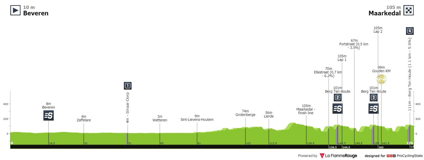 [Immagine: tour-of-belgium-2021-stage-1-profile-d03bc74fbc.jpg]