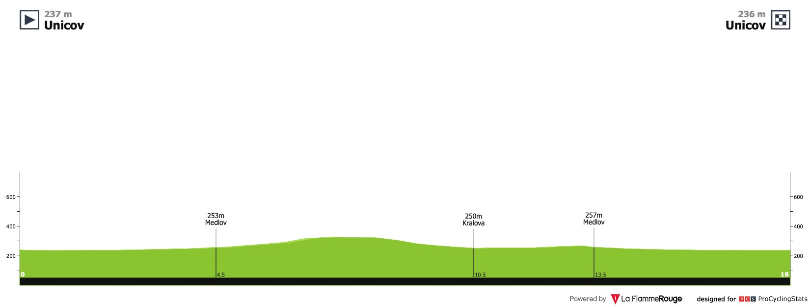 [Immagine: czech-cycling-tour-2020-stage-1-profile-610a1306ba.jpg]