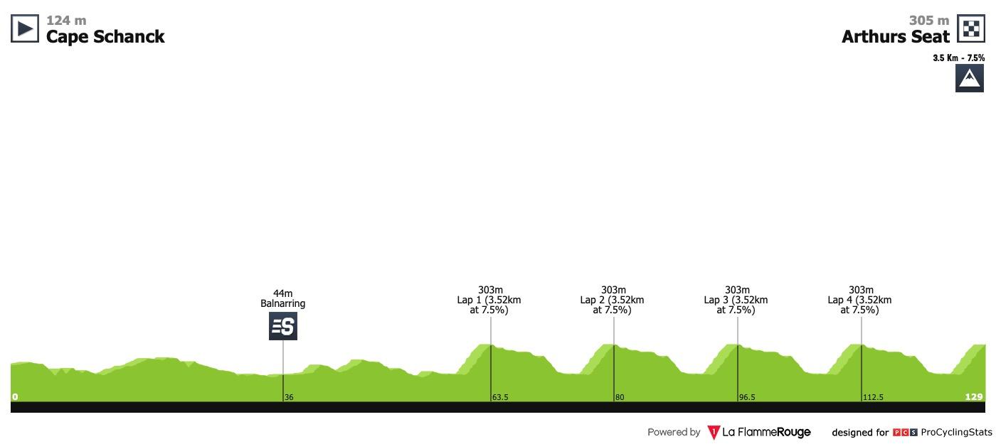 UCI Oceania Tour Herald-sun-tour-2019-stage-4-profile-aa6f8a2c13