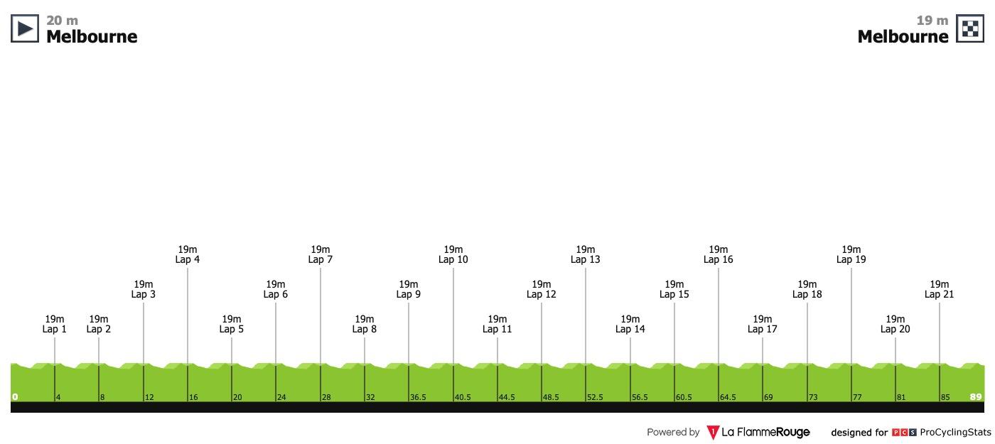 UCI Oceania Tour Herald-sun-tour-2019-stage-5-profile-00dde71013