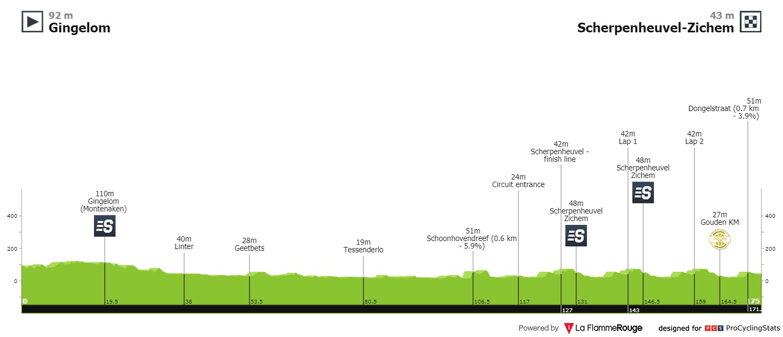 [Immagine: tour-of-belgium-2021-stage-3-profile-baa7cf6596.jpg]