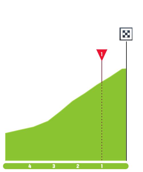 Santos Tour Down Under 2020 Tour-down-under-2020-stage-6-finish-37300bc936