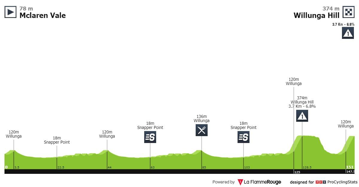 Santos Tour Down Under 2020 Tour-down-under-2020-stage-6-profile-8334abbd99