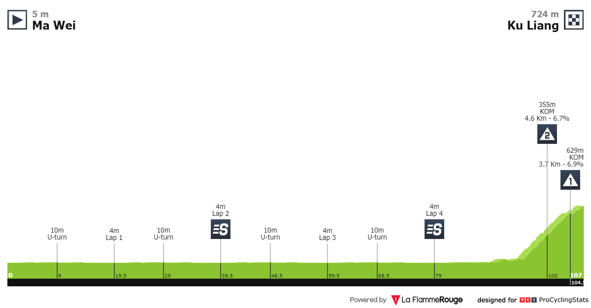[Immagine: tour-of-fuzhou-2019-stage-1-profile-66087d1615.png]