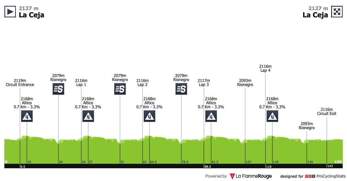 UCI America Tour - Page 4 Colombia-oro-y-paz-2019-stage-2-profile-be8900119a