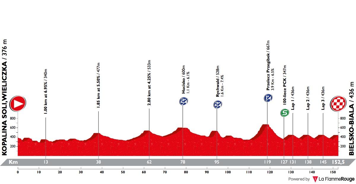 tour-de-pologne-2018-stage-5-profile-d1deb0035e.jpg