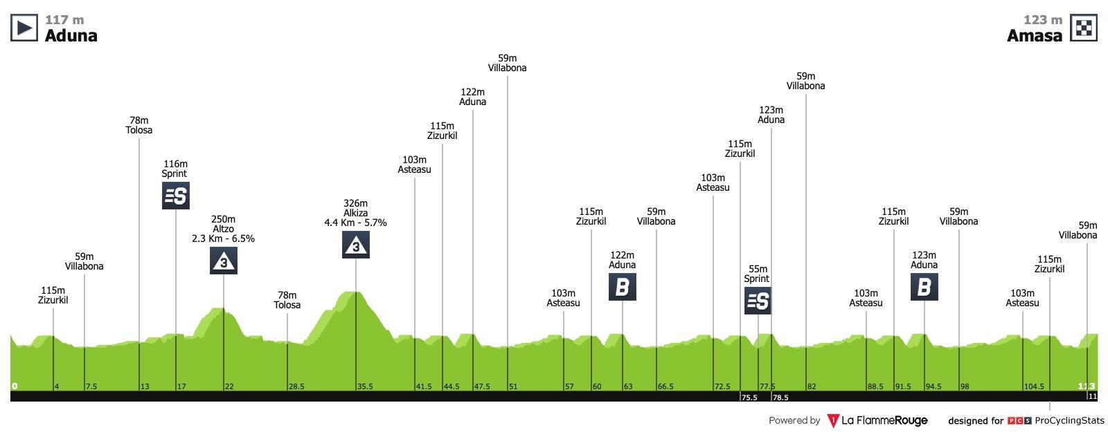 Le topic du cyclisme féminin - Page 47 Iurreta-emakumeen-bira-2019-stage-2-profile-5520c66a88