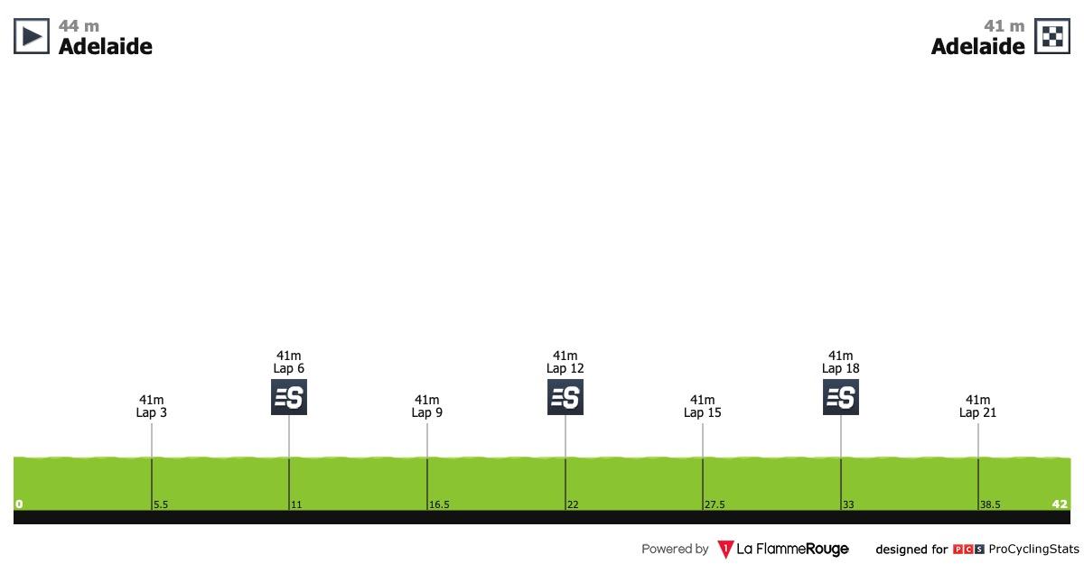 Le topic du cyclisme féminin - Page 42 Santos-women-s-tour-2019-stage-4-profile-304e4d5f26