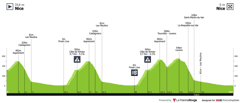Tour De France 2020 Stage 1 Stage Race Profiles
