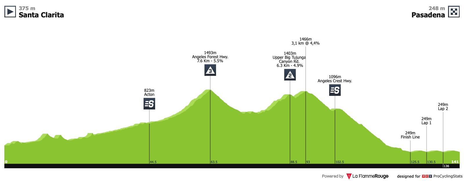 Amgen Tour of California 2019 Tour-of-california-2019-stage-7-profile-975275ef5f