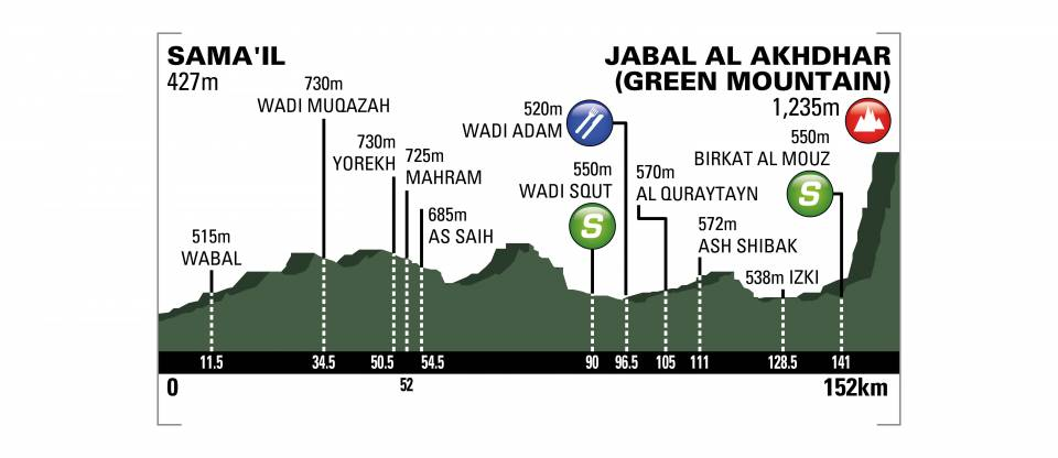 [IMG]https://www.procyclingstats.com/images/profiles/ap/af/tour-of-oman-2018-stage-5-profile-n3-98c088b5f7.jpeg[/IMG]