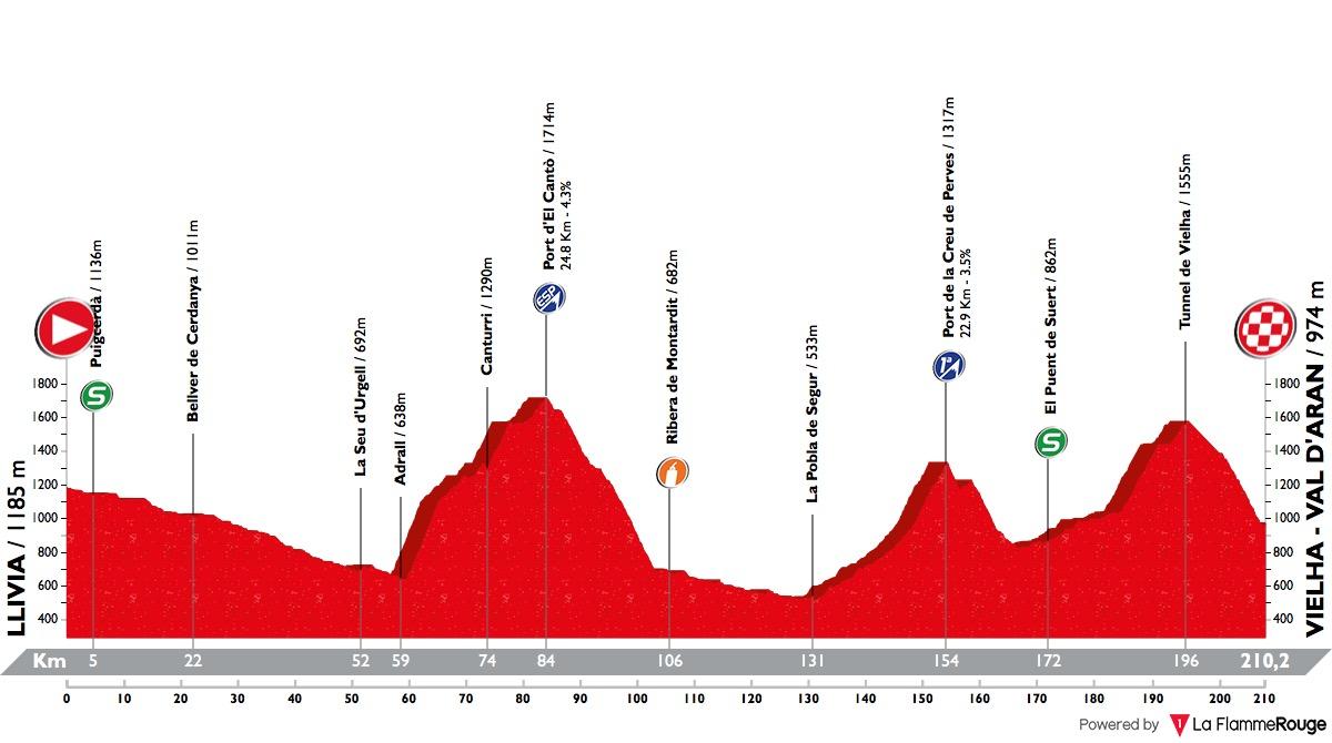 Volta Ciclista a Catalunya Volta-a-catalunya-2018-stage-5-profile-7d388b1422
