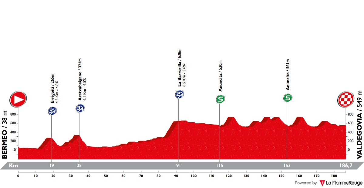 Tour of the Basque Country Stage 4
