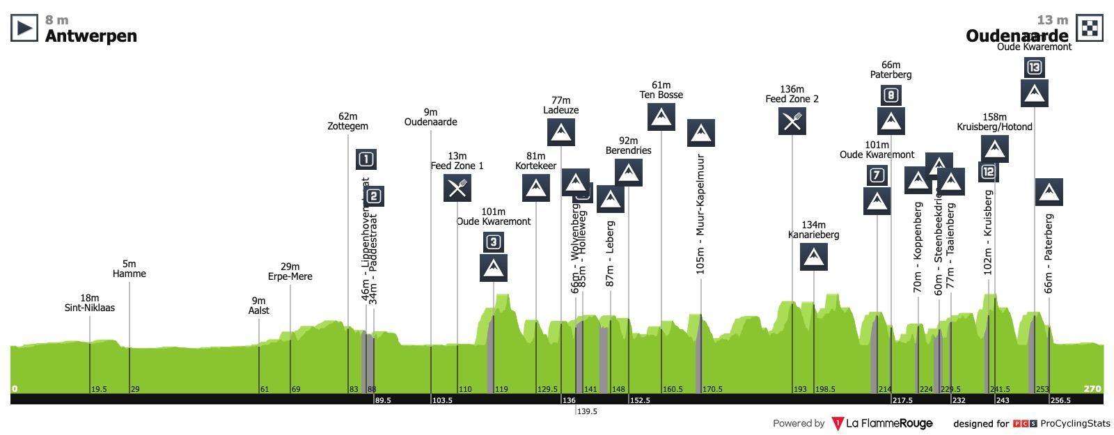 Ronde van Vlaanderen / Tour des Flandres Ronde-van-vlaanderen-2019-profile-n2-2189d8987c