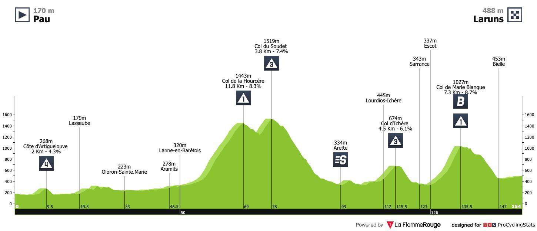 Profiles Procyclingstats