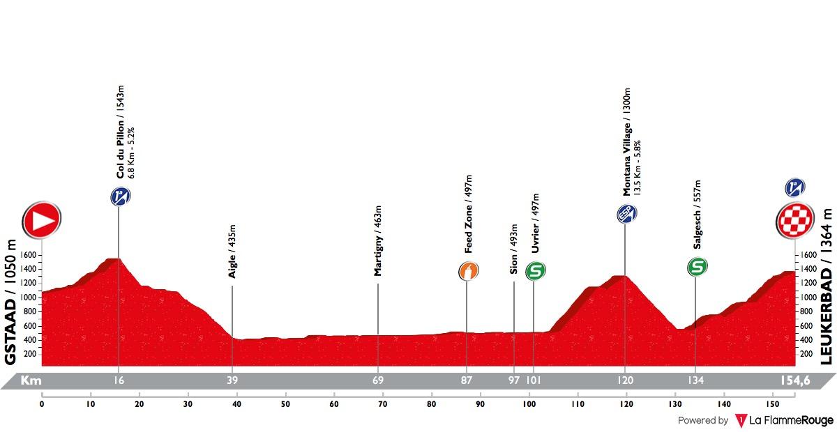 Tour de Suisse - Page 4 Tour-de-suisse-2018-stage-5-profile-n2-e00ad8fae9