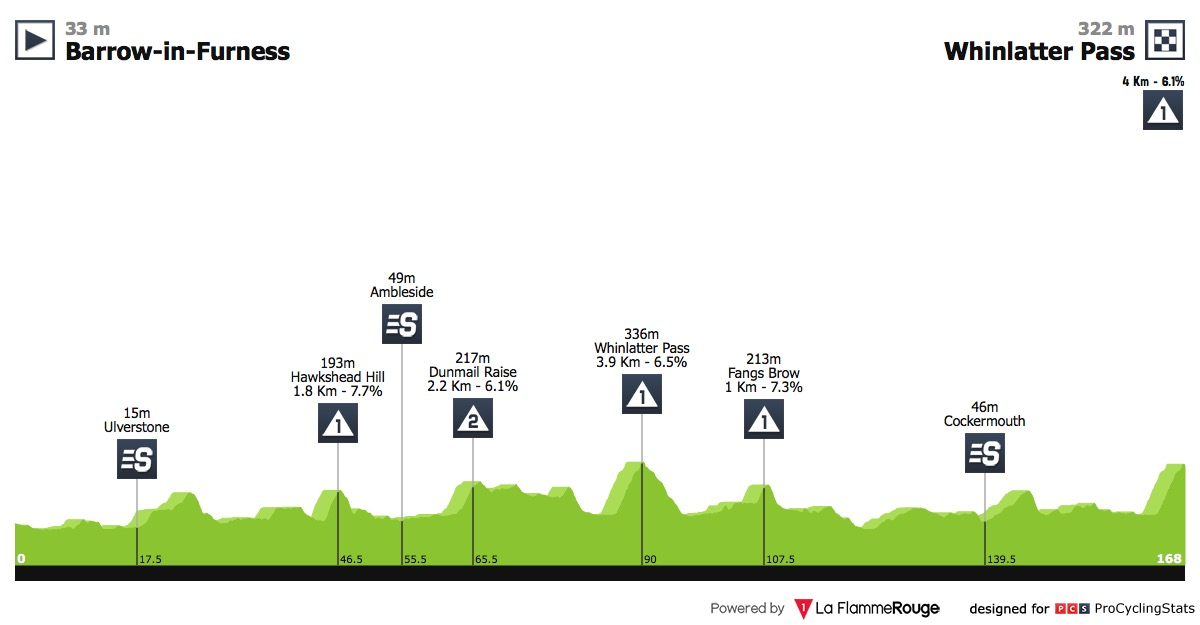 UCI Europe Tour - Page 17 Tour-of-brittain-2018-stage-6-profile-61961ad916