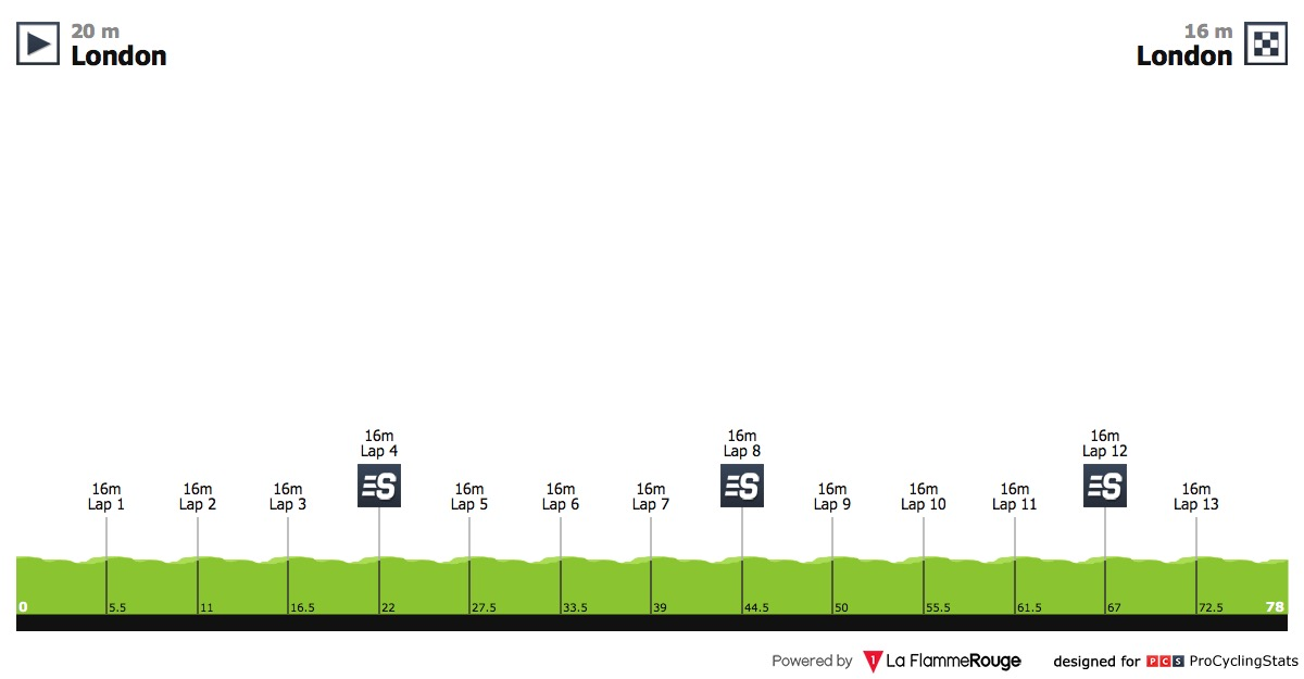 UCI Europe Tour - Page 17 Tour-of-brittain-2018-stage-8-profile-ddbb32ffb3