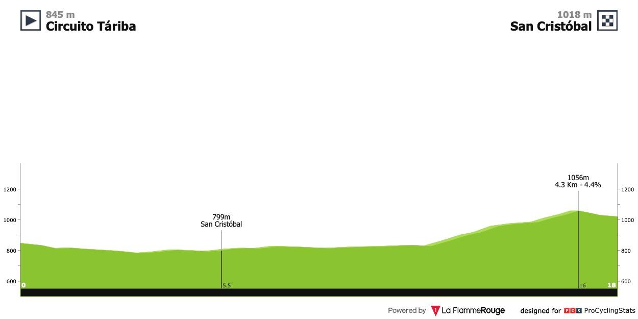 [Immagine: vuelta-al-tachira-2021-stage-4-profile-5222bb837c.jpg]