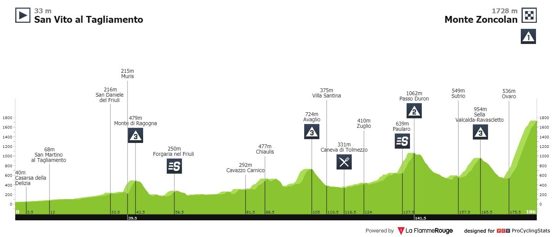 Top Moments Giro d'Italia 2018. Tappa 14 San Vito al Tagliamento - Monte Zoncolan