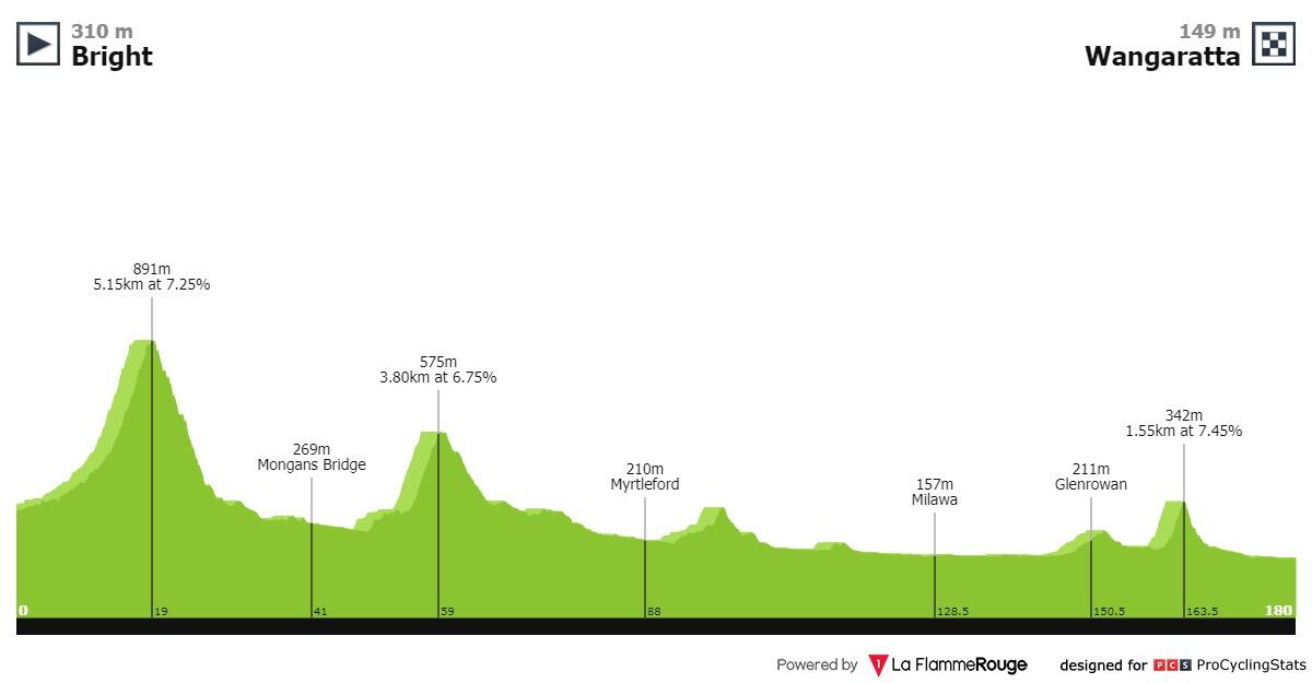 UCI Oceania Tour - Page 2 Herald-sun-tour-2020-stage-3-profile-962cdb04d8