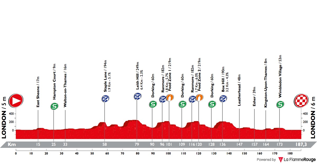Prudential RideLondon-Surrey Classic 2018 Ride-london-classic-2018-result-profile-n2-8c66bfc1d1
