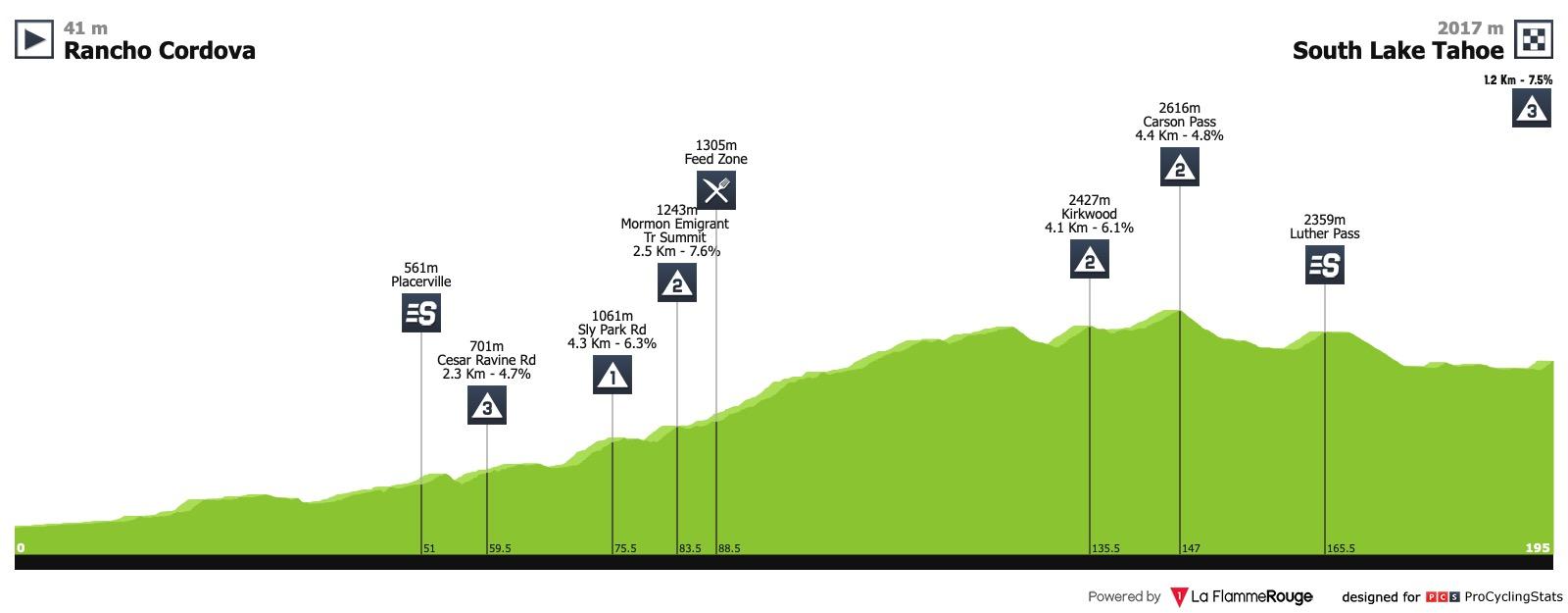 Amgen Tour of California 2019 Tour-of-california-2019-stage-2-profile-a13f044255