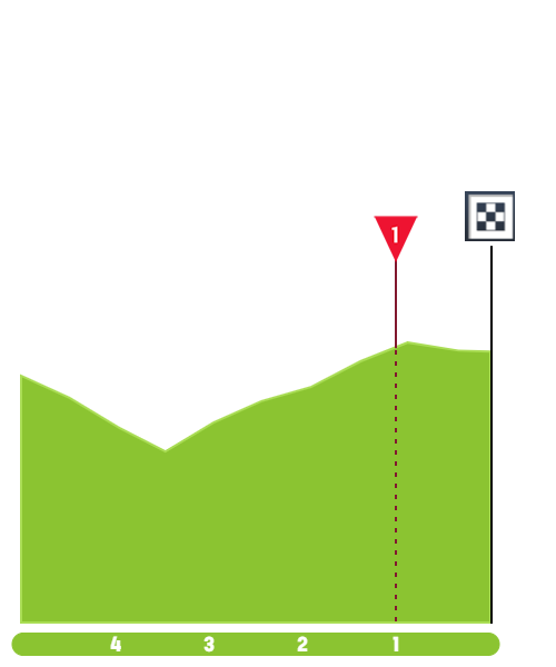 https://www.procyclingstats.com/images/profiles/ap/bb/tre-valli-varesine-2019-result-finish-18fff07a78.png