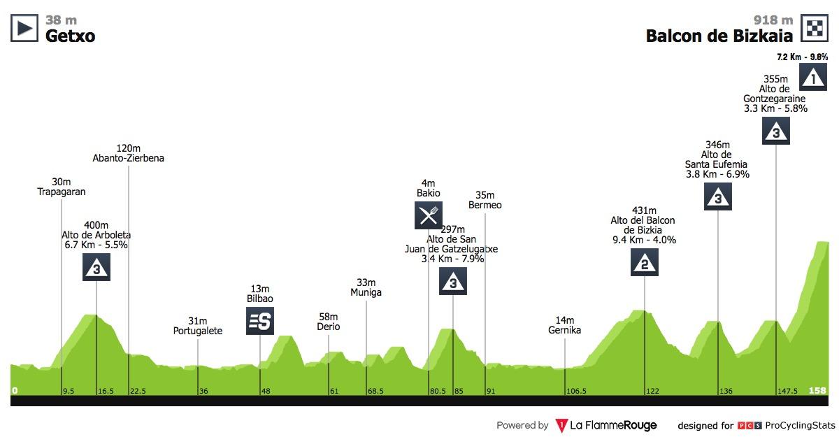 vuelta-a-espana-2018-stage-17-profile-27