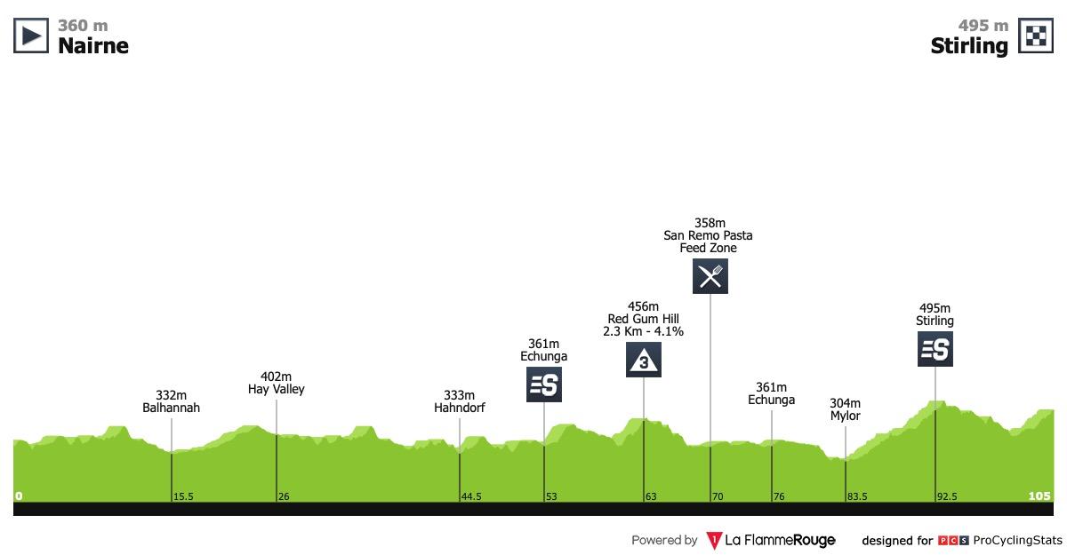 Le topic du cyclisme féminin - Page 42 Santos-women-s-tour-2019-stage-3-profile-2f2b7077d0