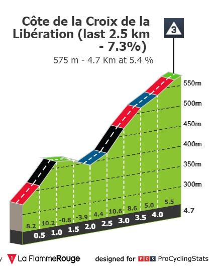 [Immagine: tour-de-france-2021-stage-7-climb-n3-4eeba3ba2a.jpg]
