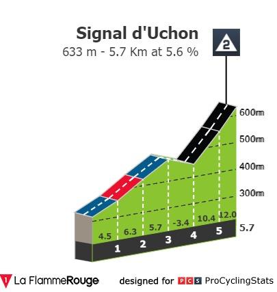 [Immagine: tour-de-france-2021-stage-7-climb-n4-cd24265bf5.jpg]