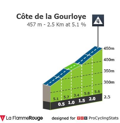 [Immagine: tour-de-france-2021-stage-7-climb-n5-9ae40531ba.jpg]