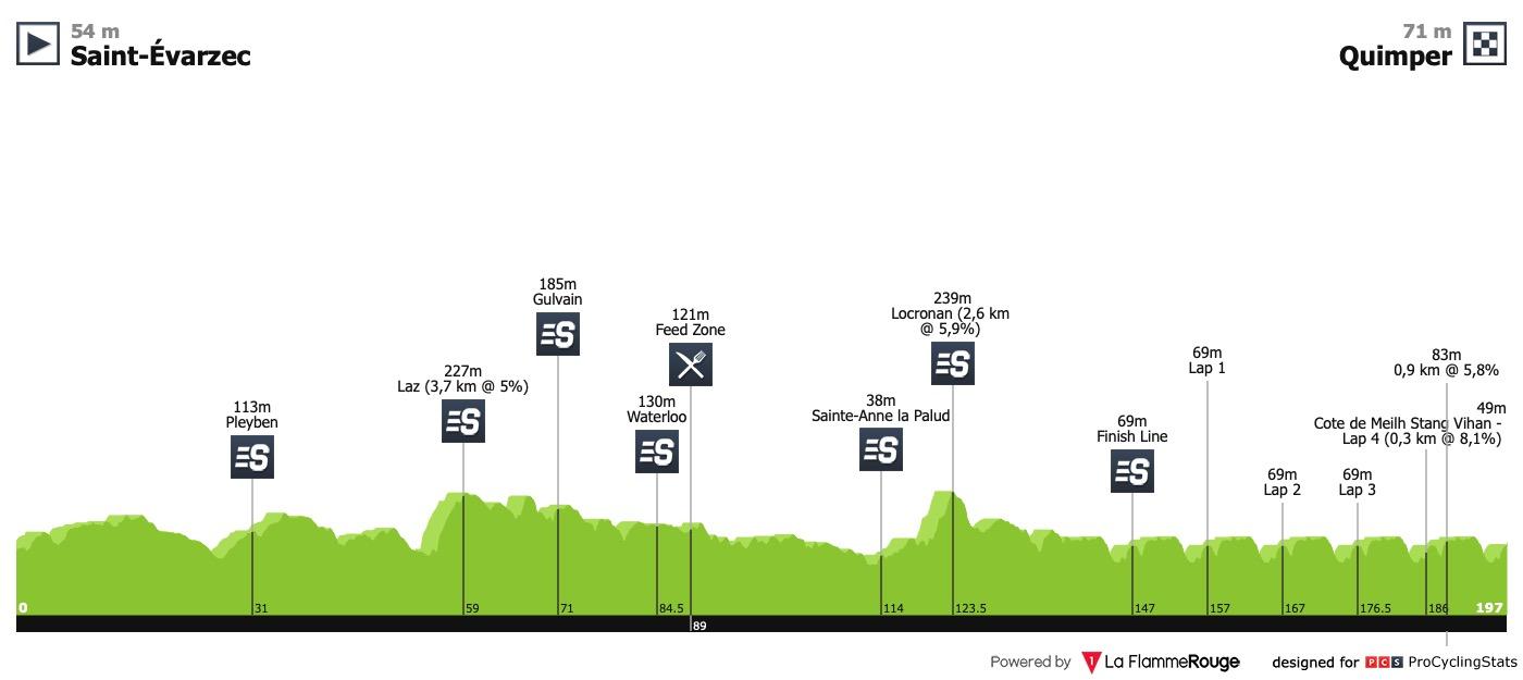 UCI Europe Tour - Page 32 Tour-du-finistere-2019-profile-12f8f25cef