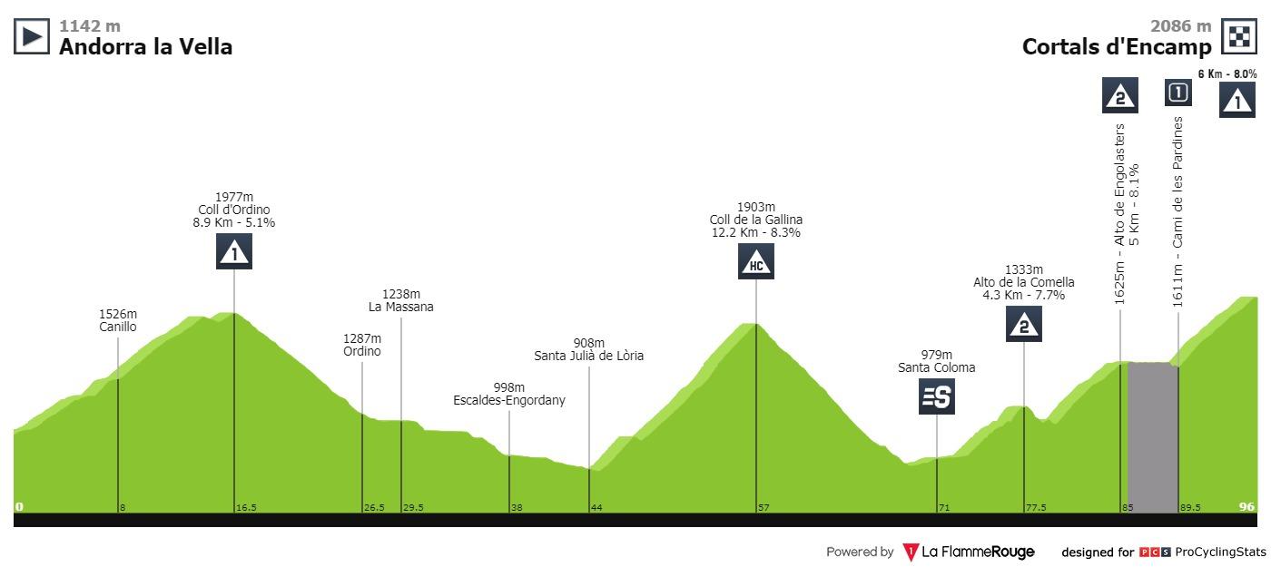 La Vuelta Ciclista A España 2019 Stage 9 Results
