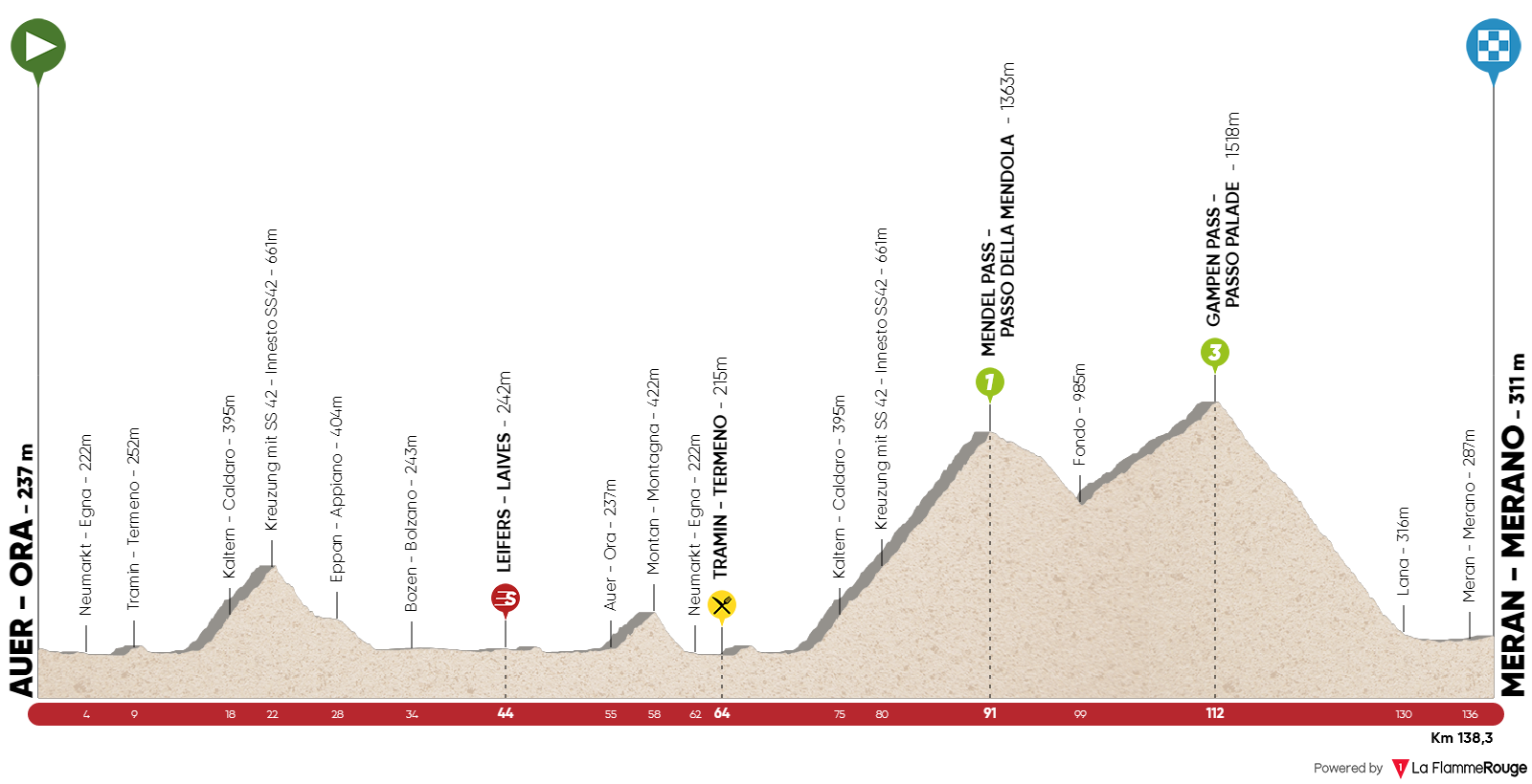 UCI Europe Tour Giro-del-trentino-2018-stage-3-profile-n2-c97c4a33bb