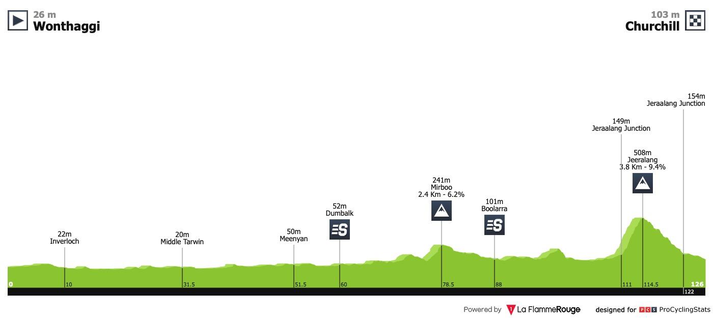 UCI Oceania Tour Herald-sun-tour-2019-stage-2-profile-2955b0af23