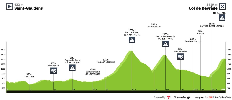 [Immagine: la-route-d-occitanie-2020-stage-3-profil...94d213.jpg]