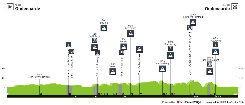 17th Ronde van Vlaanderen / Tour des Flandres WE - Valida 30/36 de la polla anual LRDE Ronde-van-vlaanderen-we-2020-result-profile-5cfba37248