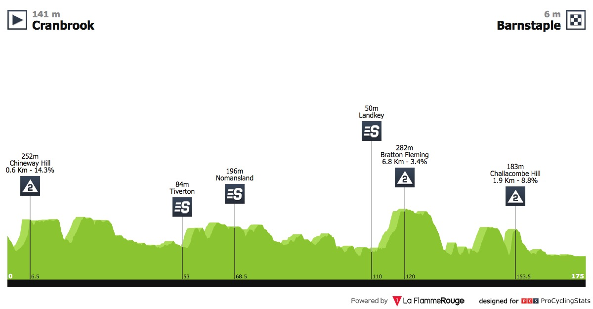 UCI Europe Tour - Page 17 Tour-of-brittain-2018-stage-2-profile-3ed955978c