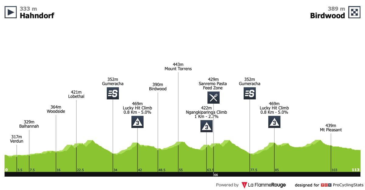 Le topic du cyclisme féminin - Page 42 Santos-women-s-tour-2019-stage-1-profile-dda000b6bd