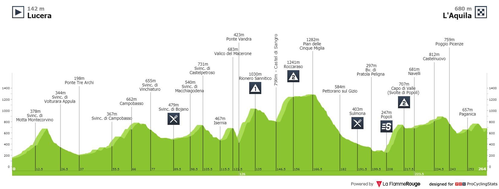 Top Moments Giro d'Italia 2010. Tappa 11 Lucera - L'Aquila