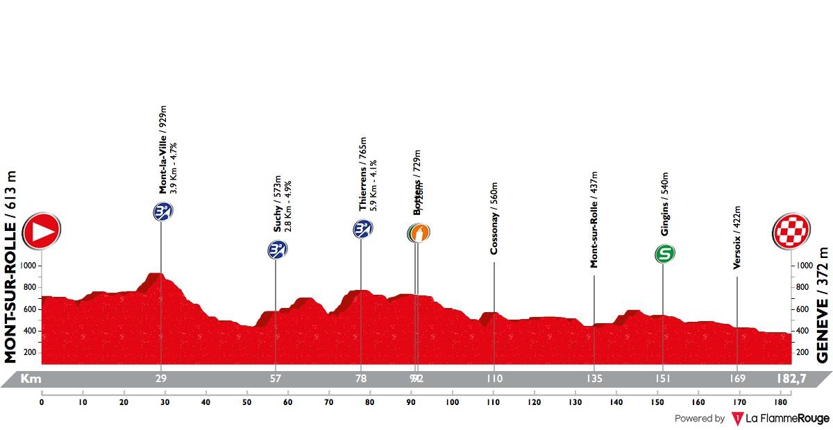 tour-de-romandie-2018-stage-5-profile-f33a1fc41e.jpg