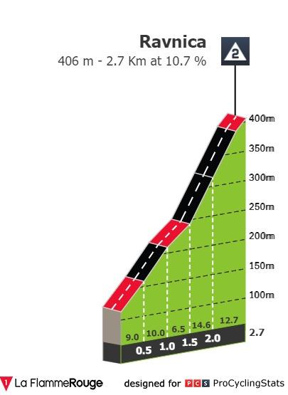 tour-of-slovenia-2021-stage-4-climb-n2-1