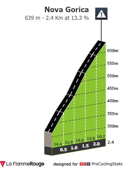 tour-of-slovenia-2021-stage-4-climb-n4-1